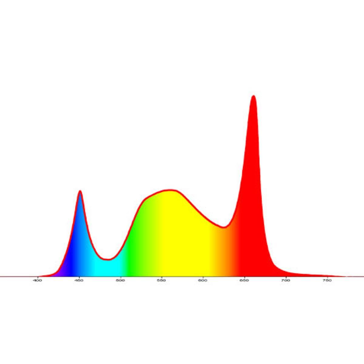 LED-vekstlys Duo med stativ 20 W